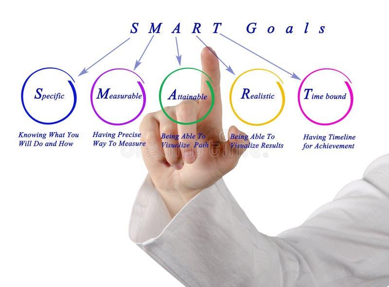 SMART goals royalty free stock photo