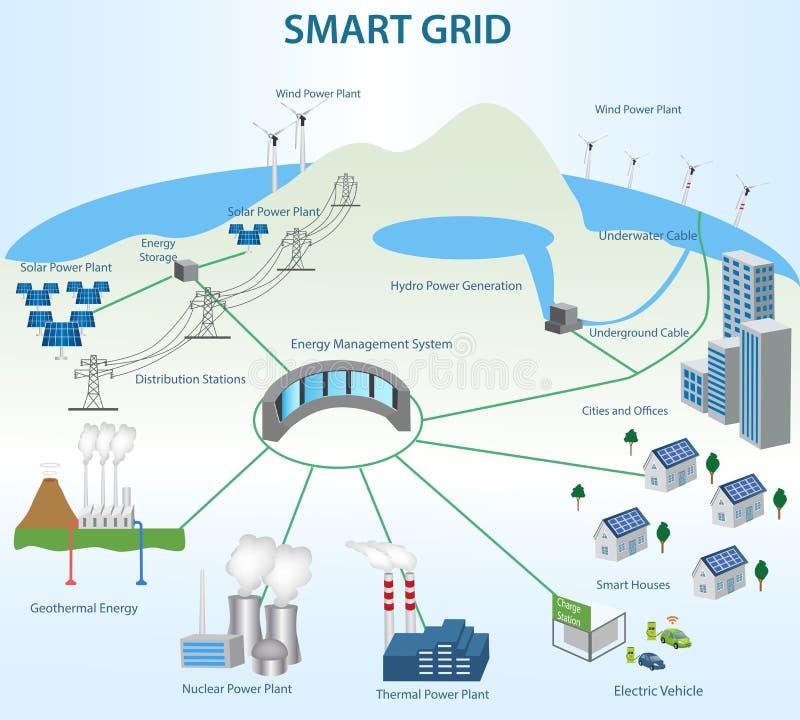Smart Grid concept vector illustration