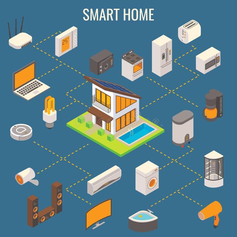 Smart home concept flat 3d vector illustration royalty free illustration