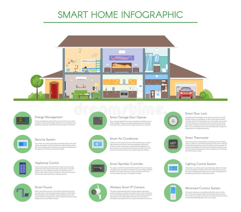 Smart home infographic concept vector illustration. Detailed modern house interior in flat style. Technology icons and design elements royalty free illustration