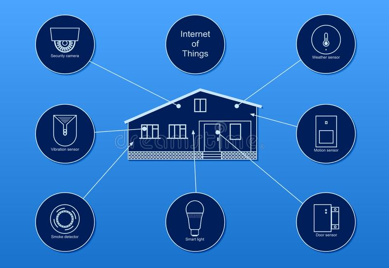 Smart home and internet of things on blue background. Smart cottage and Iot on blue background with motion, vibration and door sensors, security video camera stock illustration