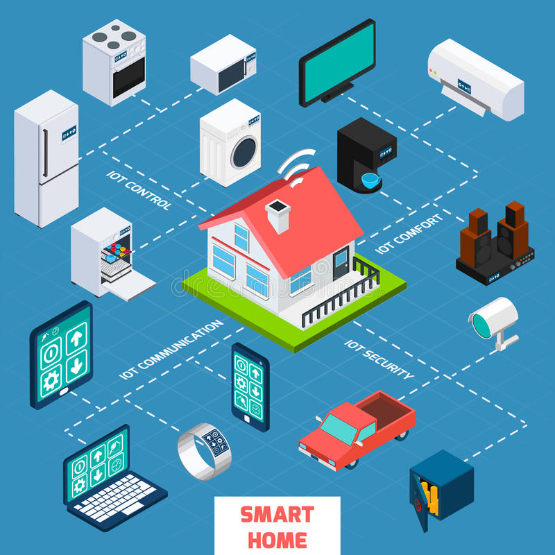 Smart home isometric flowchart icon. Smart home iot internet of things control comfort and security isometric flowchart icon poster abstract vector illustration royalty free illustration