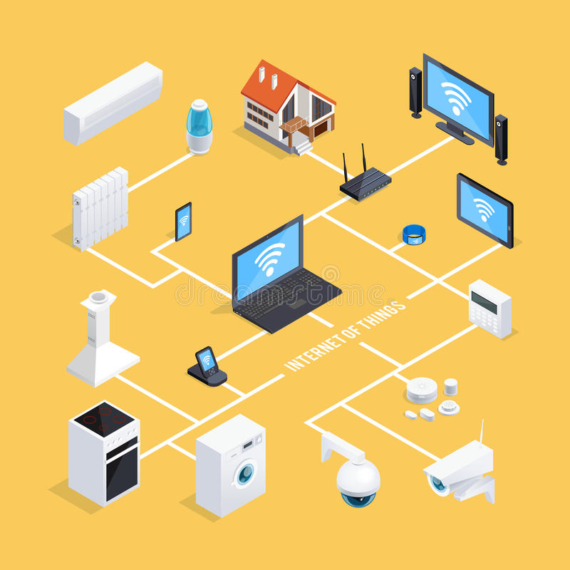 Smart Home System Isometric Flowchart. Smart home internet of things system isometric flowchart infographic poster with computer controlled appliances background vector illustration