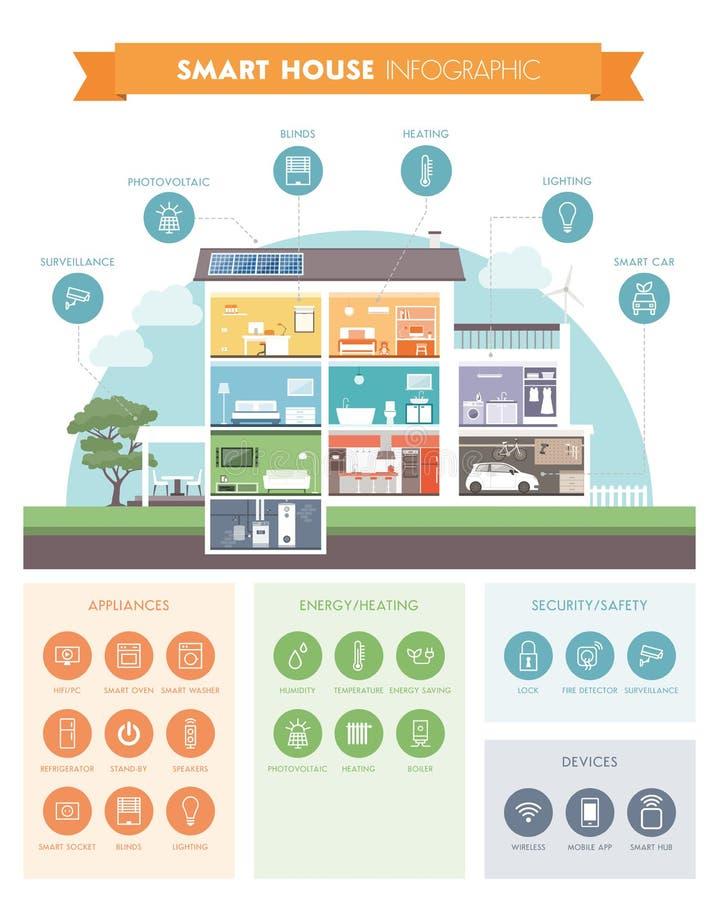 Smart house automation vector illustration