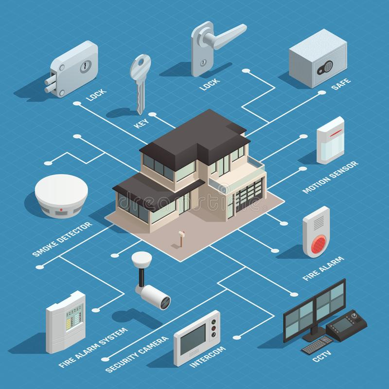 Smart House Isometric Flowchart. Home security isometric flowchart with security camera safe lock intercom smoke detector elements vector illustration royalty free illustration