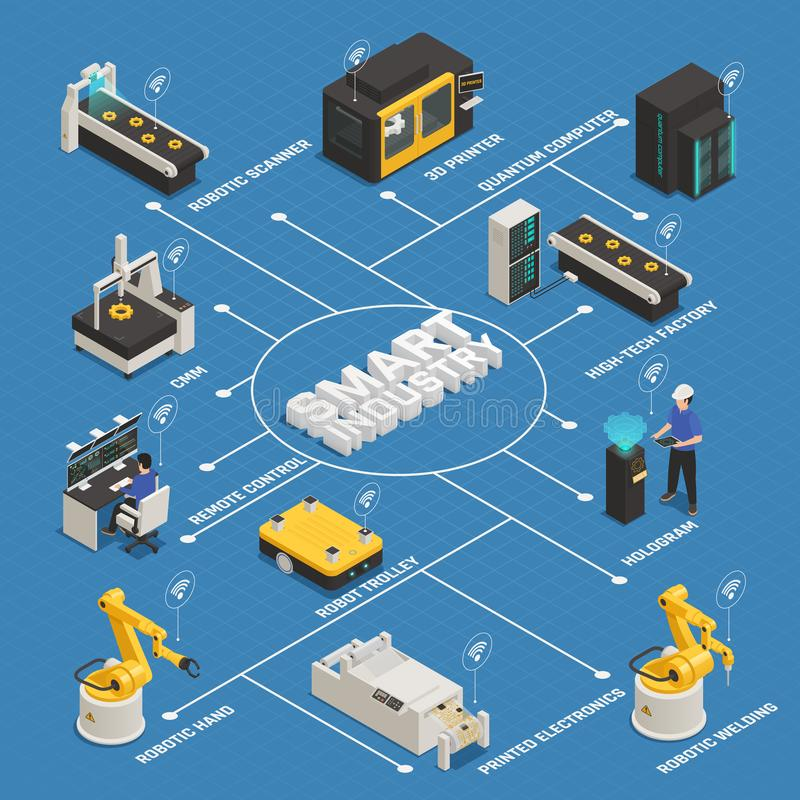 Smart Industry Manufacturing Isometric Flowchart stock illustration