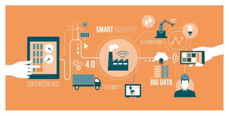 Smart industry royalty free illustration