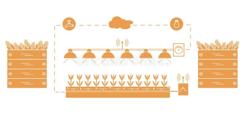 Smart lantgård och jordbruk ny teknik stock illustrationer