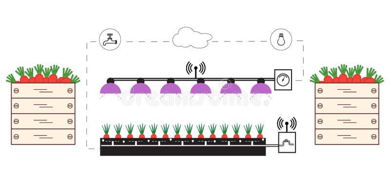 Smart lantgård och jordbruk ny teknik royaltyfri illustrationer