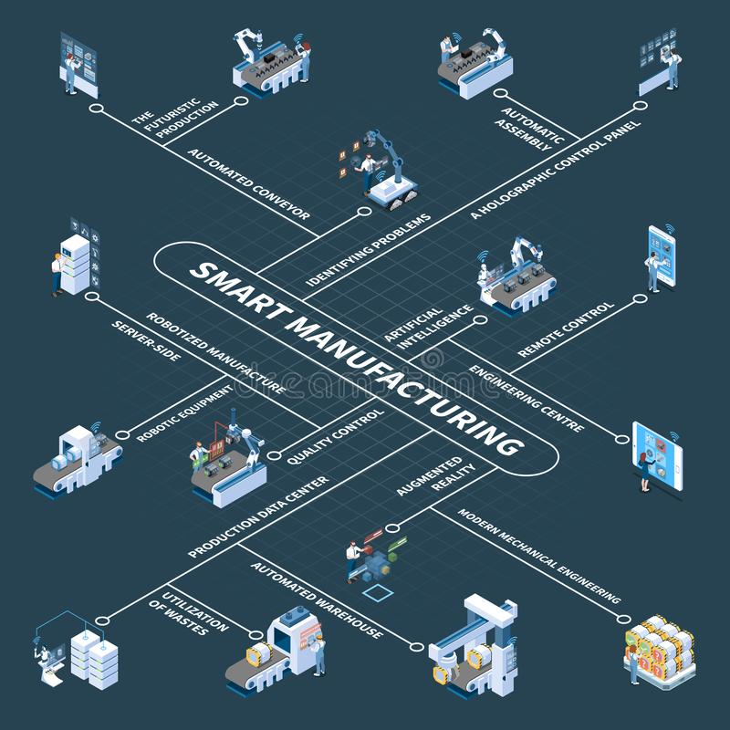Smart Manufacturing Isometric Flowchart. Smart manufacturing with robotic equipment and holographic control panel isometric flowchart on dark background vector royalty free illustration