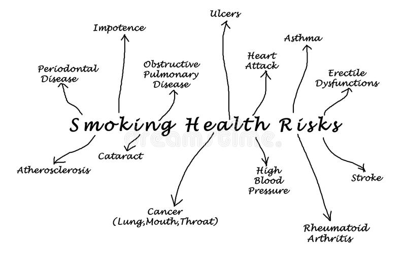 Smoking health risk royalty free illustration