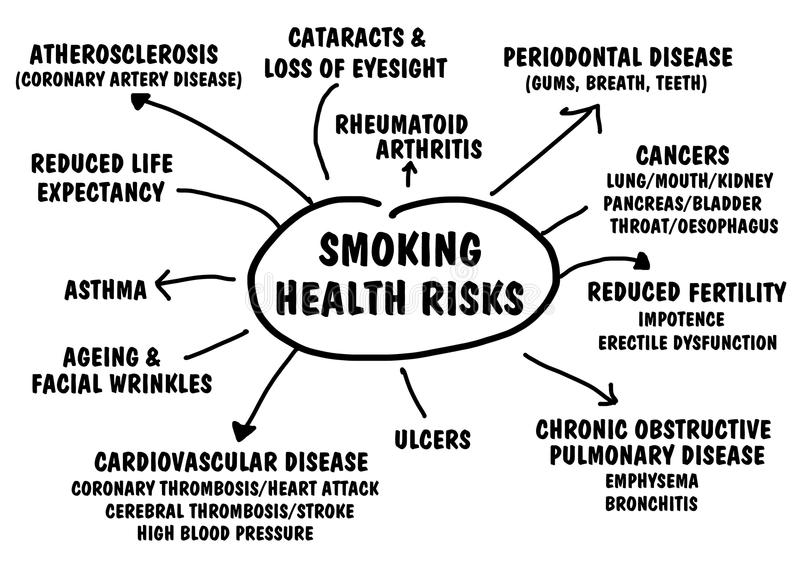 Smoking health risks. Flow chart of ailments, illness and disease caused by smoking stock illustration