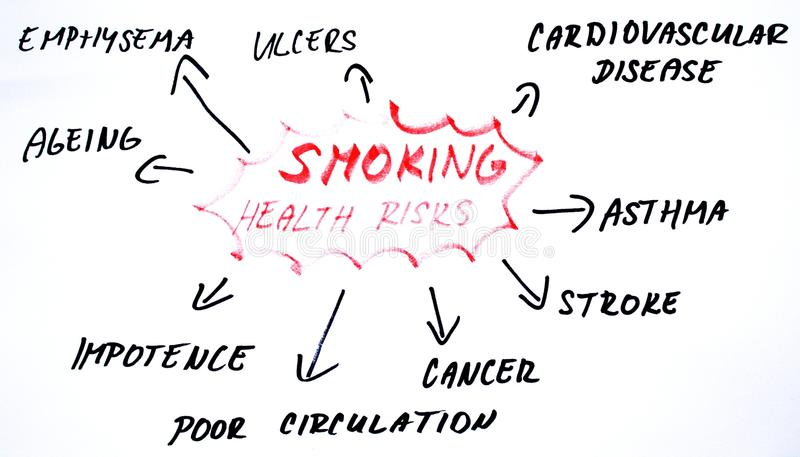 Smoking health risks diagram. Word cloud on smoking health risks royalty free illustration
