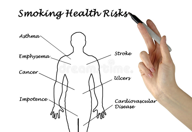 Smoking Health Risks stock images