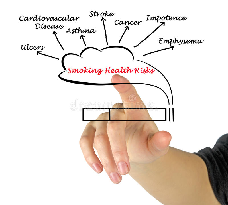 Smoking Health Risks. Presenting diagram of Smoking Health Risks stock image