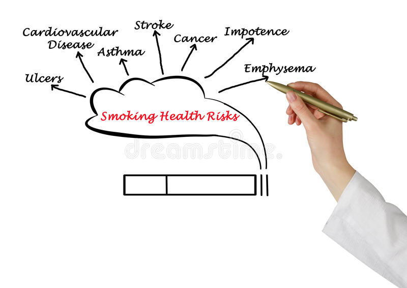 Smoking Health Risks royalty free stock images
