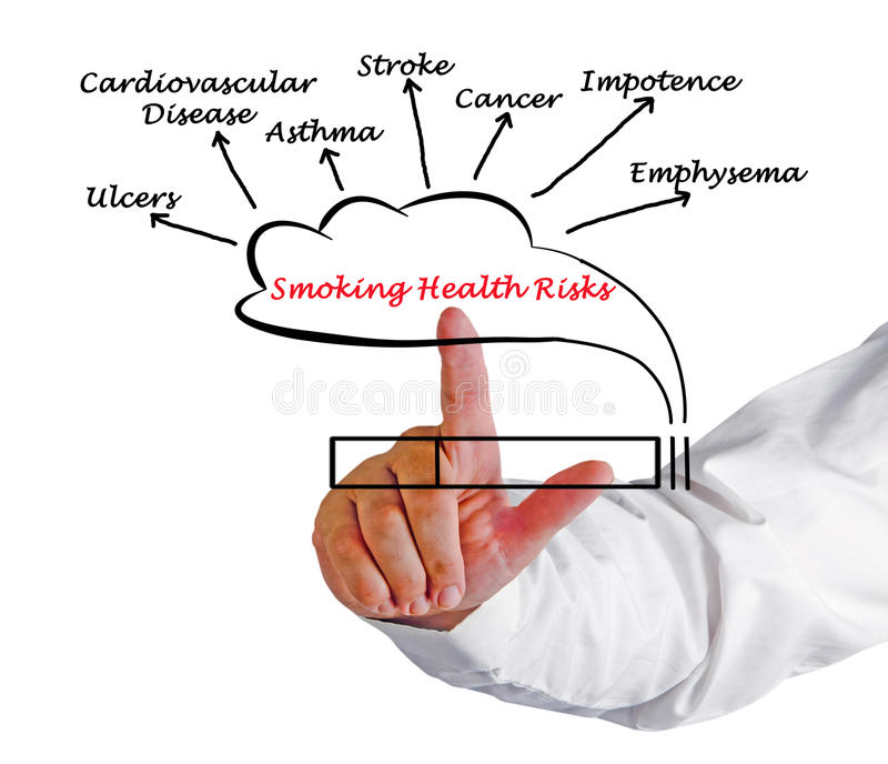 Smoking Health Risks stock photos