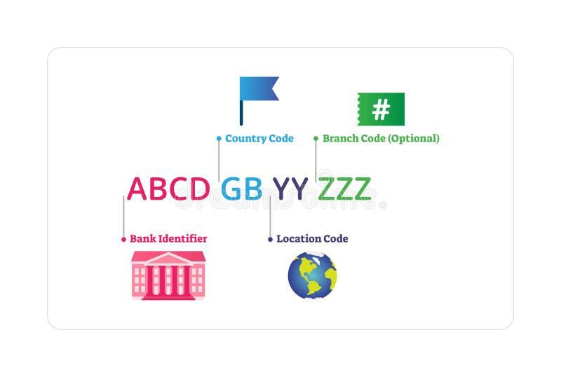 SNABB vektorillustration Märkt diagram för förklaring för bankkodstruktur royaltyfri illustrationer