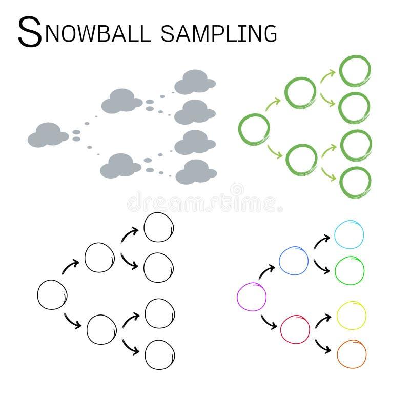 snowball sampling qualitative research Number of advantages for sampling sociology at surrey university of surrey cally led sampling techniques of qualitative research, snowball sampling lies somewhat.