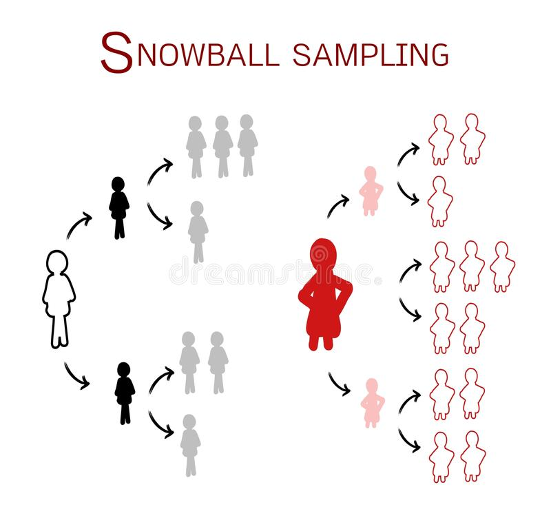 snowball sampling qualitative research