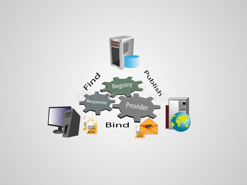 SOA e arquitetura dos serviços de Web ilustração stock