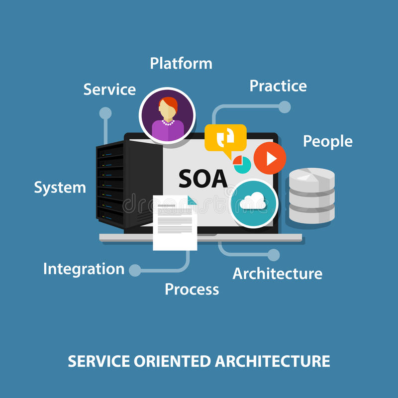 SOA service orienterade arkitektur royaltyfri illustrationer