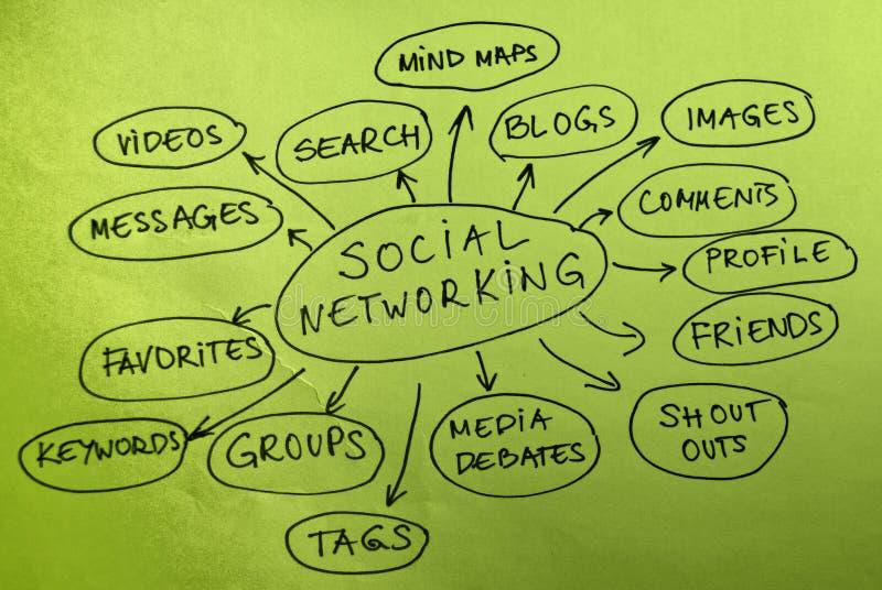 Sociaal Voorzien van een netwerk