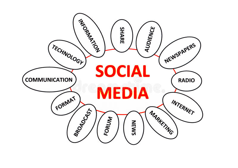 Social media. The concept social media in red on a white background with some topics around it vector illustration