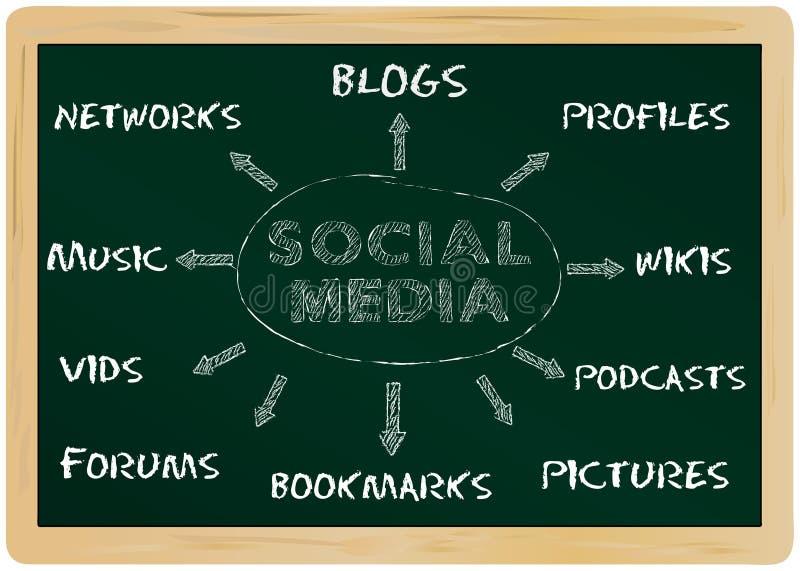 Social media. Business concept, mind map on a chalkboard royalty free illustration