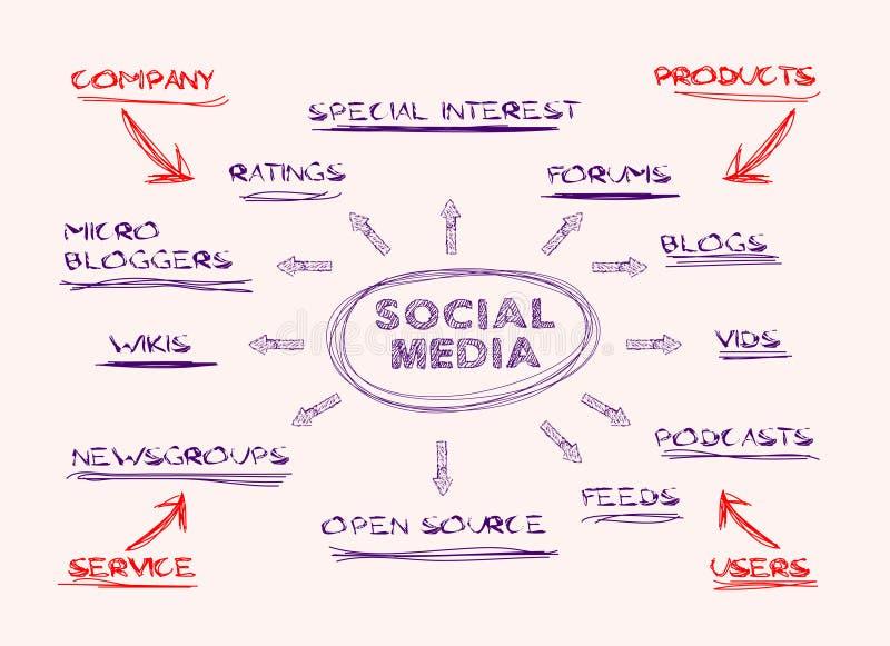 Social media. Handwritten mind map,social media concept stock illustration