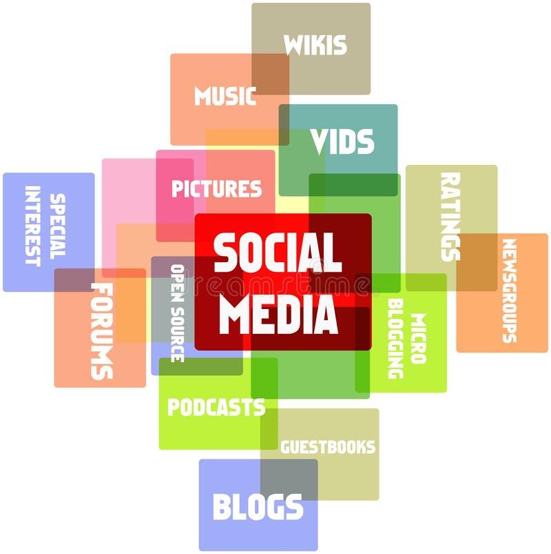 Social media,. And network illustration royalty free illustration