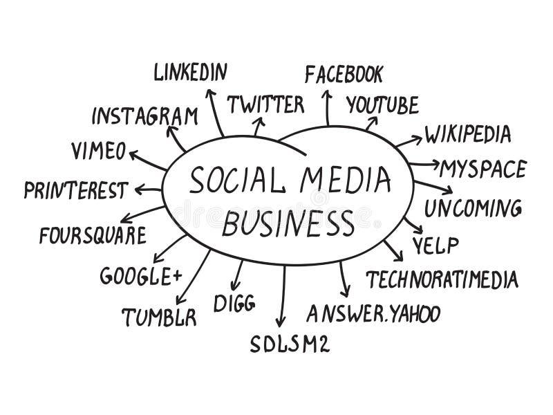 Social media business concept. Handwriting social media business words with eighteen most popular social media sites vector illustration