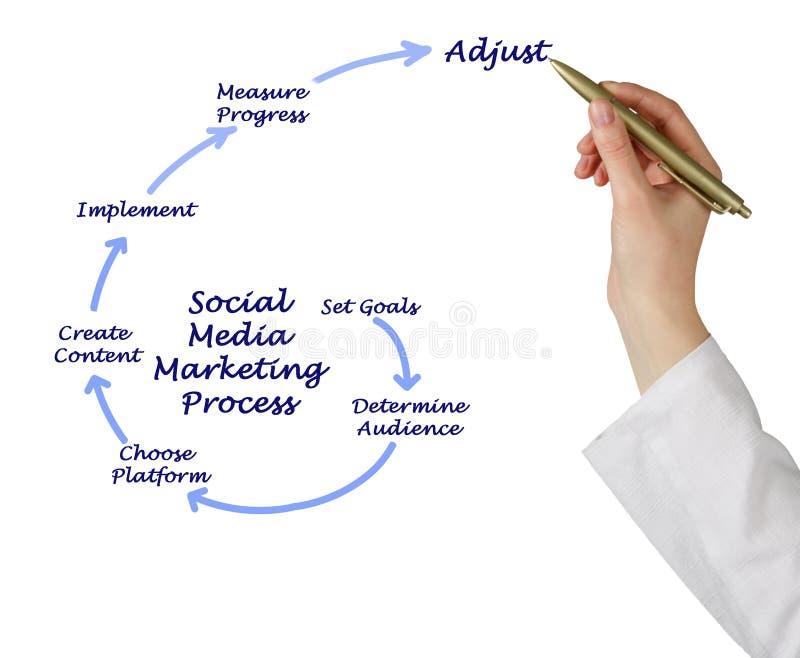 Social Media Marketing Strategy stock photos