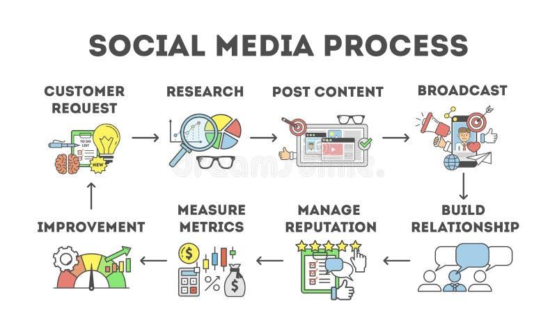 Social media process. Set of steps in social media marketing stock illustration