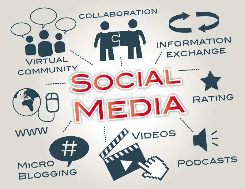 Social Media-Vermarkten lizenzfreie abbildung