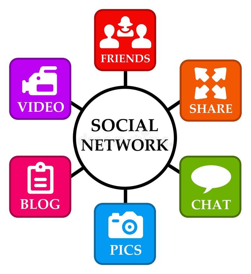Social nätverkande vektor illustrationer