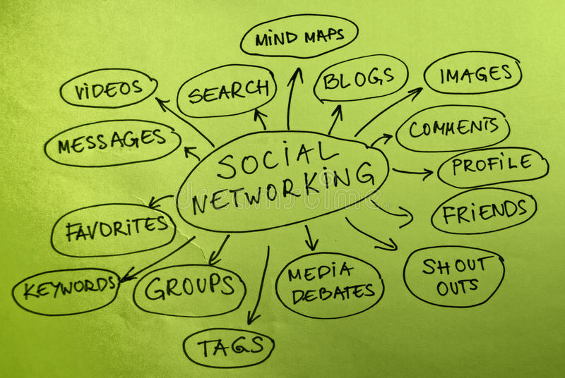 Social Networking. Mind map diagram