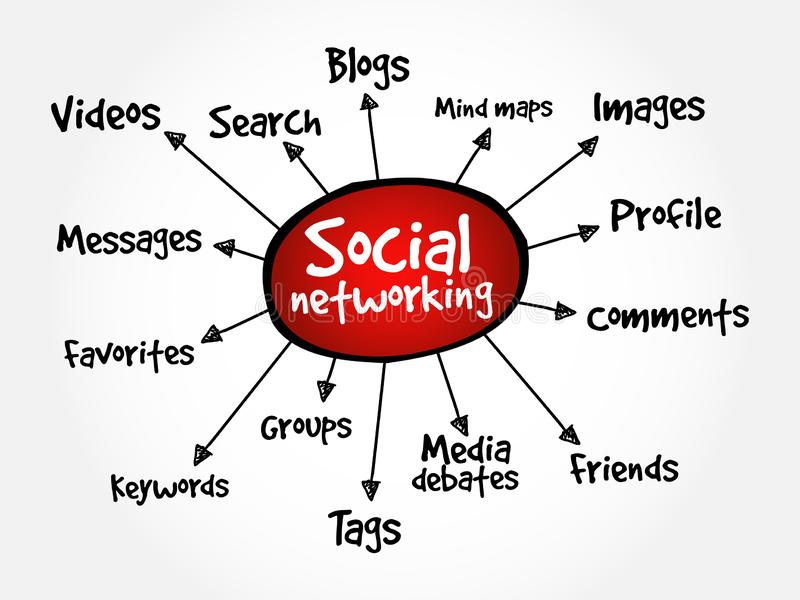 Social networking mind map. Business concept stock illustration