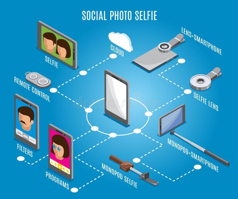 Social Photo Selfie Isometric Flowchart. Social photo isometric flowchart on blue background with selfie gadgets, programs and filters, remote control vector vector illustration