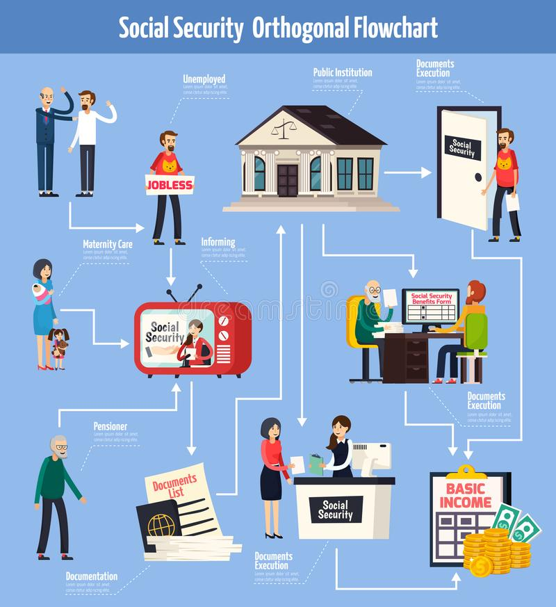 Social Security Orthogonal Flowchart. With information for people on tv, documents execution for benefits vector illustration vector illustration