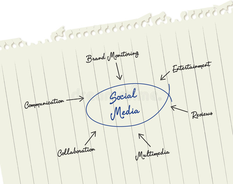 Sociale Marketing stock afbeelding