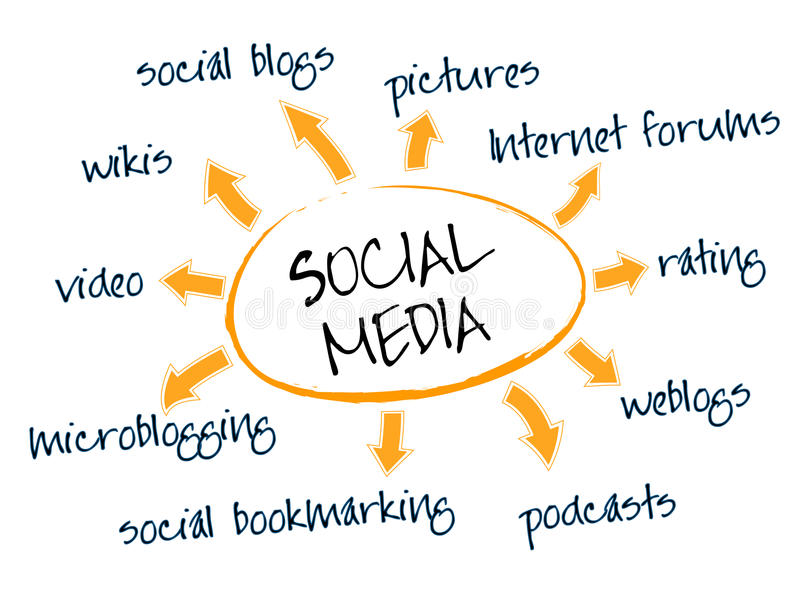 Sociale media grafiek stock illustratie