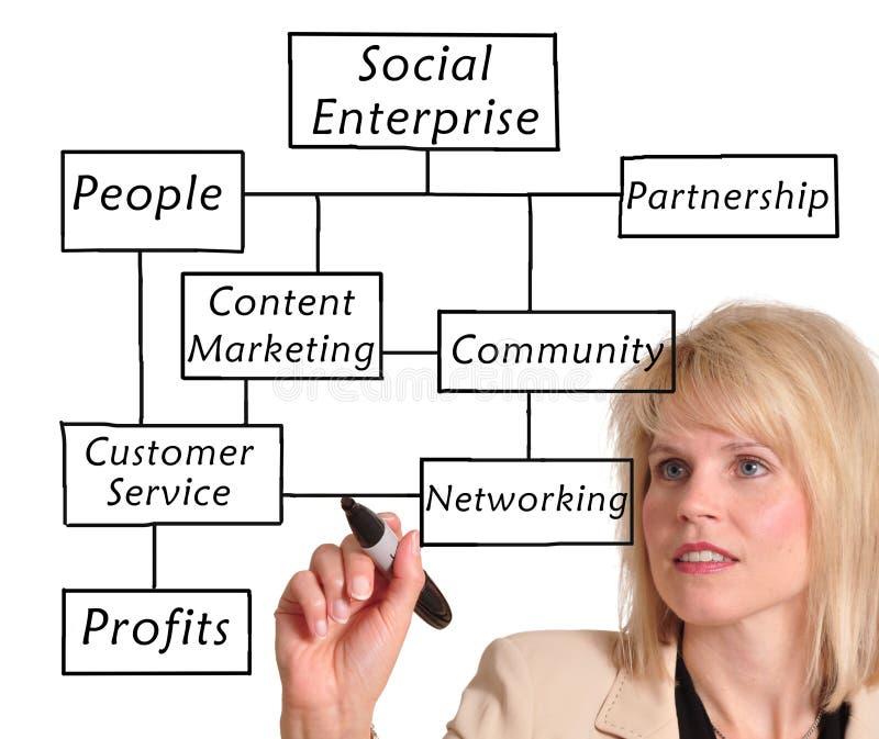 Socialt företag arkivfoto