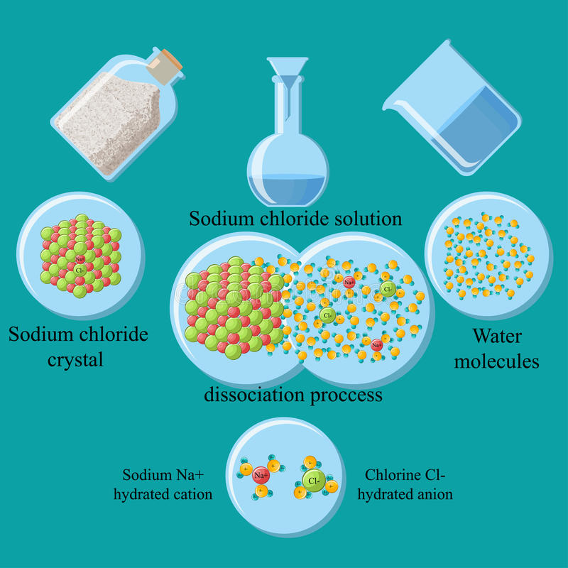 Sodium chloride solution. The process of dissociation of table salt sodium chloride NaCl in water. Formation of salt aqueous solution of hydrated cations and royalty free illustration