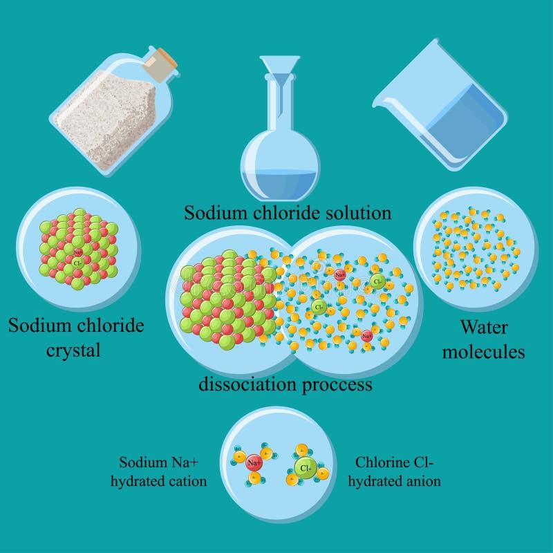 Sodium chlorku rozwiązanie royalty ilustracja
