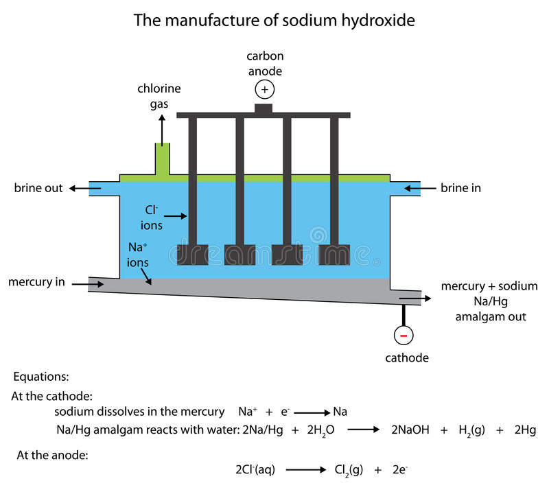 Sodium Hydroxide Manufacture In The Mercury Cell Stock Illustration