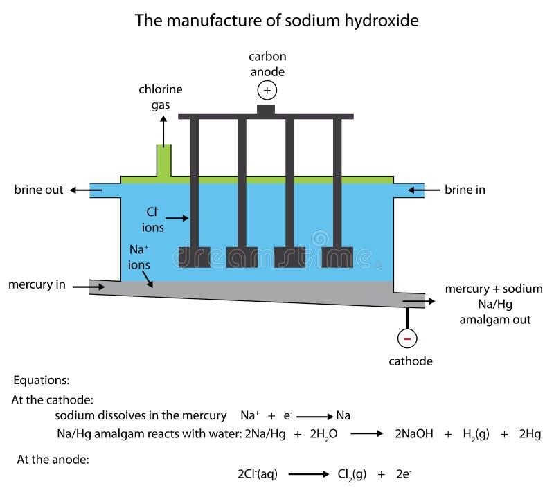 Sodium wodorotlenku manufaktura w rtęci komórce ilustracja wektor