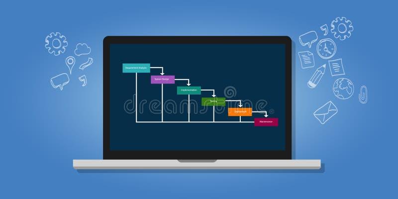 Software da metodologia do ciclo de vida de desenvolvimento de sistemas do SDLC da queda da água ilustração do vetor