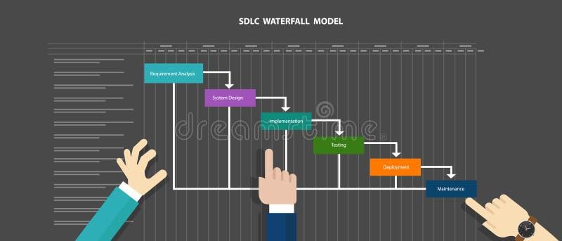Software da metodologia do ciclo de vida de desenvolvimento de sistemas do SDLC da queda da água ilustração royalty free