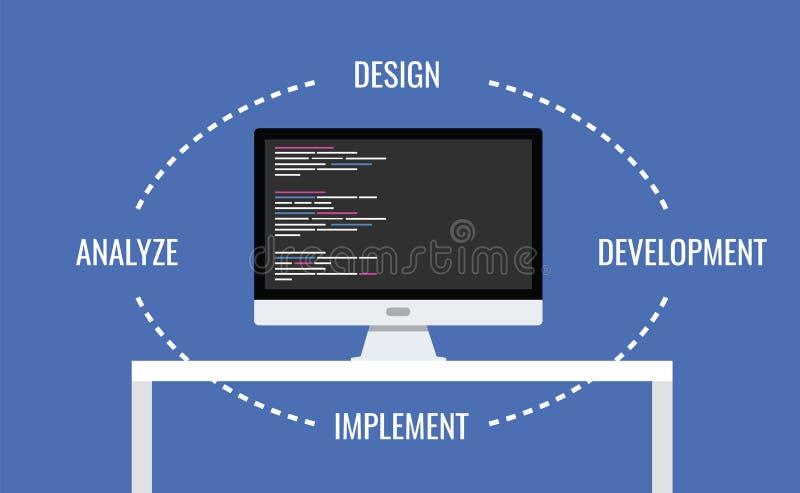 Software development. Design development implement analyze vector illustration